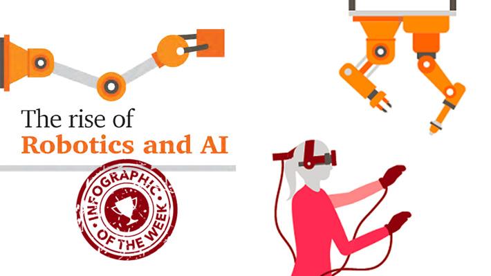 Verleden, heden en toekomst van AI. In één beeld!
